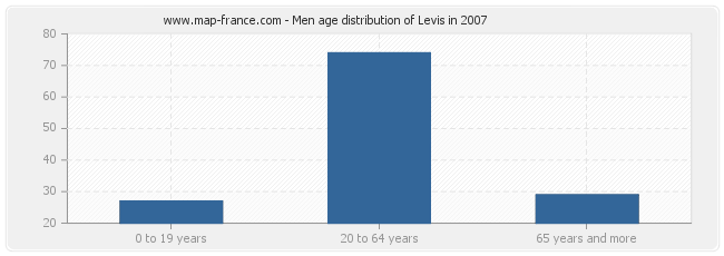 Men age distribution of Levis in 2007
