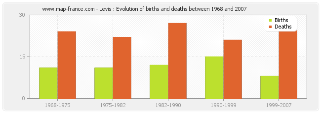 Levis : Evolution of births and deaths between 1968 and 2007