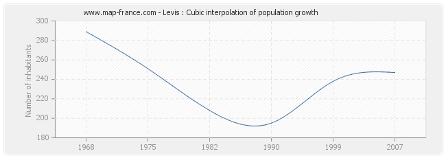 Levis : Cubic interpolation of population growth