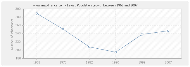 Population Levis