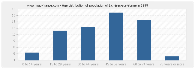Age distribution of population of Lichères-sur-Yonne in 1999