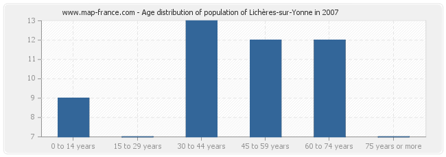 Age distribution of population of Lichères-sur-Yonne in 2007