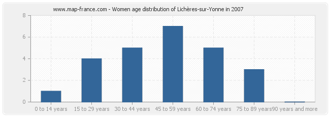 Women age distribution of Lichères-sur-Yonne in 2007