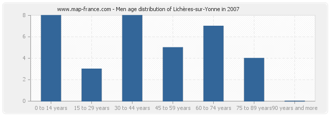 Men age distribution of Lichères-sur-Yonne in 2007