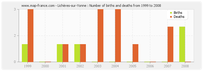 Lichères-sur-Yonne : Number of births and deaths from 1999 to 2008