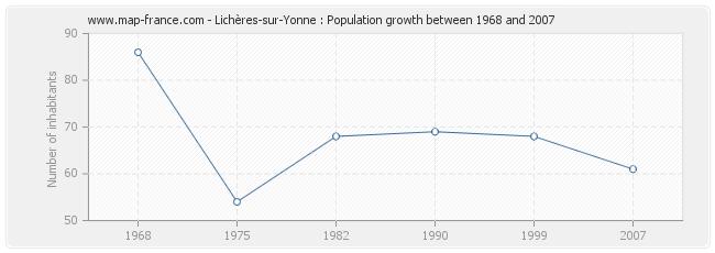 Population Lichères-sur-Yonne