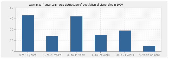 Age distribution of population of Lignorelles in 1999