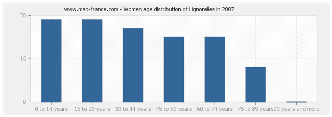 Women age distribution of Lignorelles in 2007