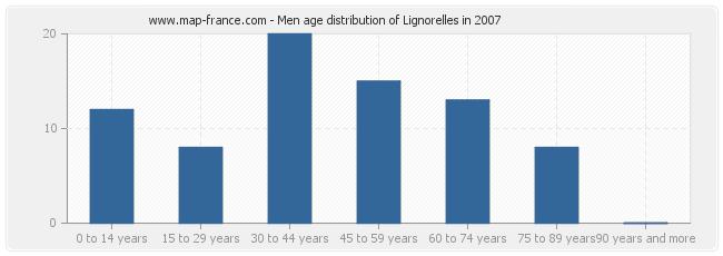Men age distribution of Lignorelles in 2007