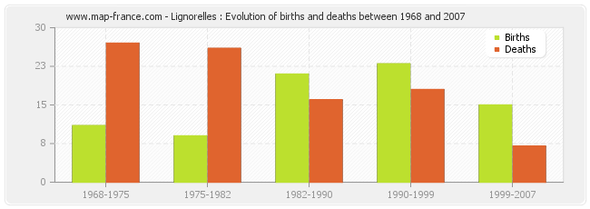 Lignorelles : Evolution of births and deaths between 1968 and 2007