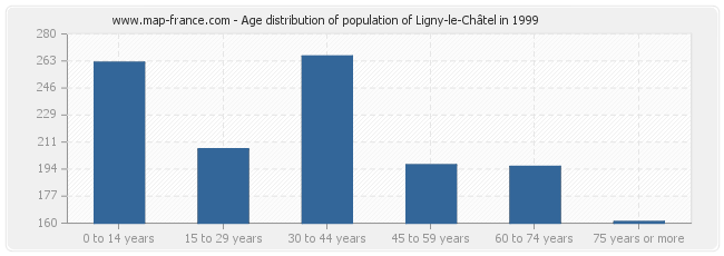 Age distribution of population of Ligny-le-Châtel in 1999