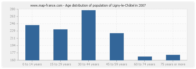 Age distribution of population of Ligny-le-Châtel in 2007