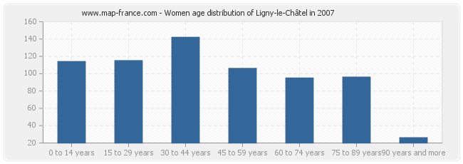 Women age distribution of Ligny-le-Châtel in 2007