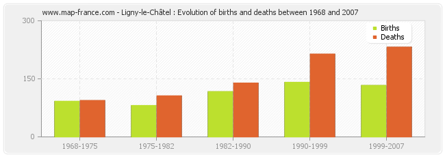 Ligny-le-Châtel : Evolution of births and deaths between 1968 and 2007