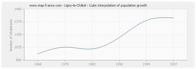 Ligny-le-Châtel : Cubic interpolation of population growth