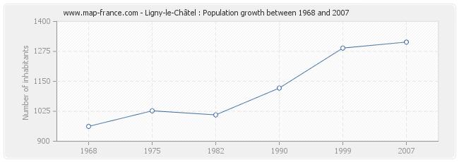 Population Ligny-le-Châtel