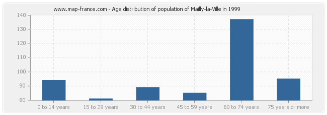 Age distribution of population of Mailly-la-Ville in 1999