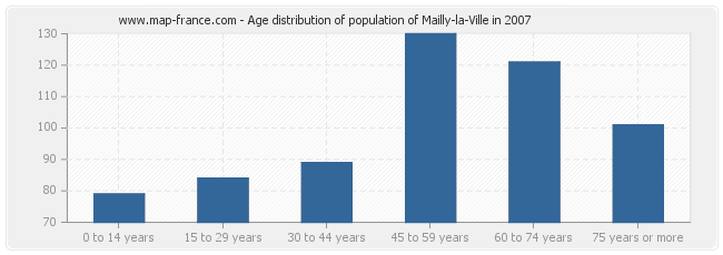 Age distribution of population of Mailly-la-Ville in 2007