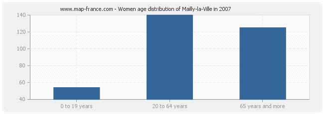 Women age distribution of Mailly-la-Ville in 2007