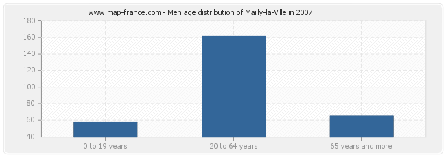 Men age distribution of Mailly-la-Ville in 2007