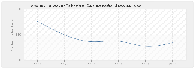 Mailly-la-Ville : Cubic interpolation of population growth
