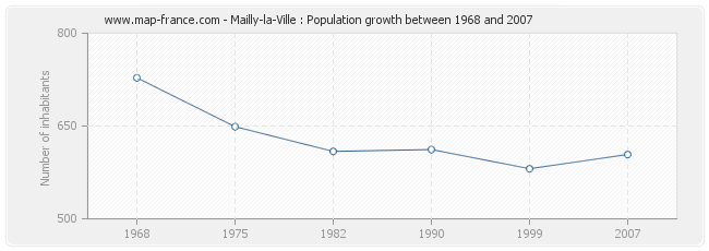 Population Mailly-la-Ville