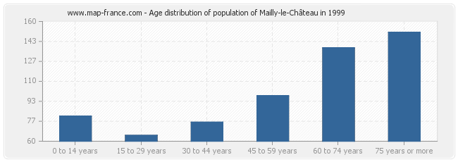 Age distribution of population of Mailly-le-Château in 1999