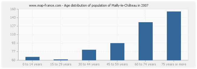 Age distribution of population of Mailly-le-Château in 2007