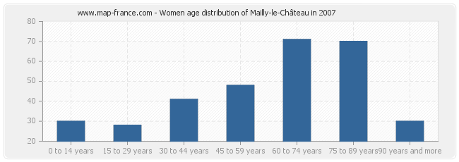 Women age distribution of Mailly-le-Château in 2007