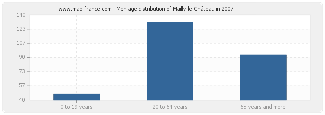 Men age distribution of Mailly-le-Château in 2007