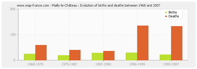 Mailly-le-Château : Evolution of births and deaths between 1968 and 2007