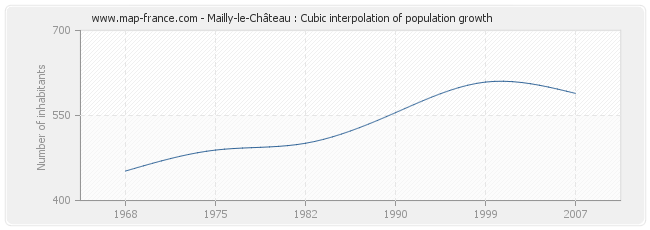 Mailly-le-Château : Cubic interpolation of population growth