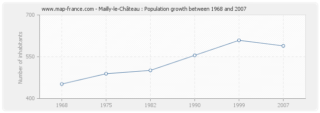 Population Mailly-le-Château