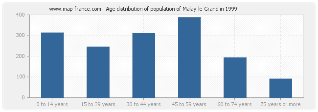 Age distribution of population of Malay-le-Grand in 1999