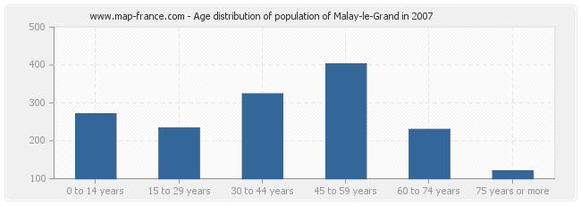 Age distribution of population of Malay-le-Grand in 2007