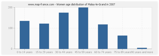 Women age distribution of Malay-le-Grand in 2007