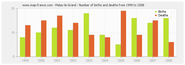 Malay-le-Grand : Number of births and deaths from 1999 to 2008