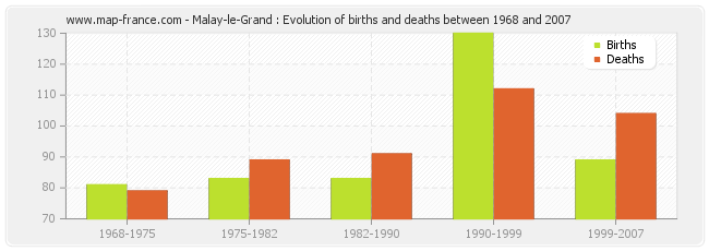 Malay-le-Grand : Evolution of births and deaths between 1968 and 2007