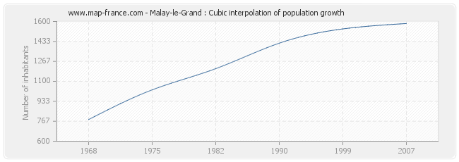 Malay-le-Grand : Cubic interpolation of population growth
