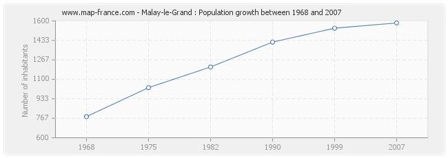 Population Malay-le-Grand