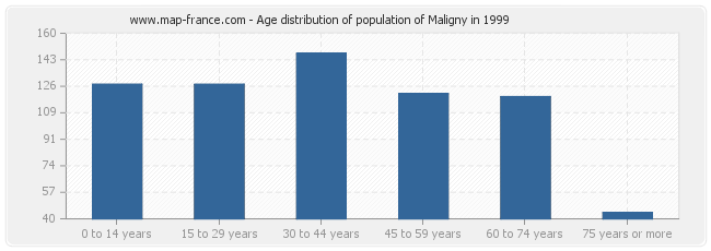 Age distribution of population of Maligny in 1999
