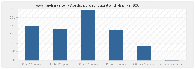 Age distribution of population of Maligny in 2007
