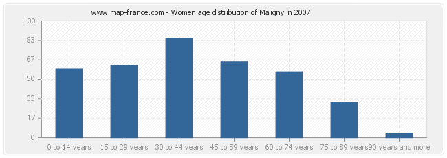 Women age distribution of Maligny in 2007
