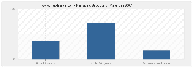 Men age distribution of Maligny in 2007