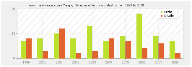 Maligny : Number of births and deaths from 1999 to 2008