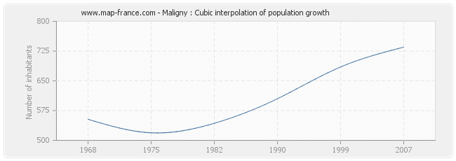 Maligny : Cubic interpolation of population growth