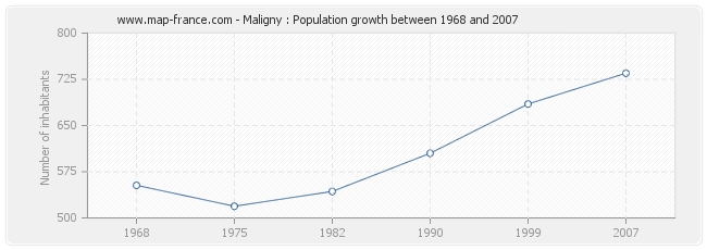 Population Maligny