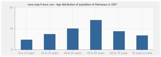Age distribution of population of Marmeaux in 2007