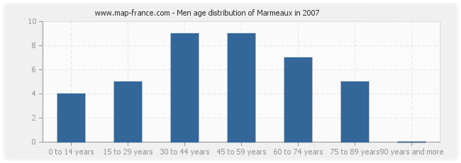 Men age distribution of Marmeaux in 2007
