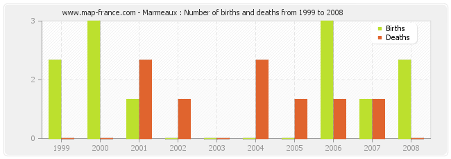 Marmeaux : Number of births and deaths from 1999 to 2008